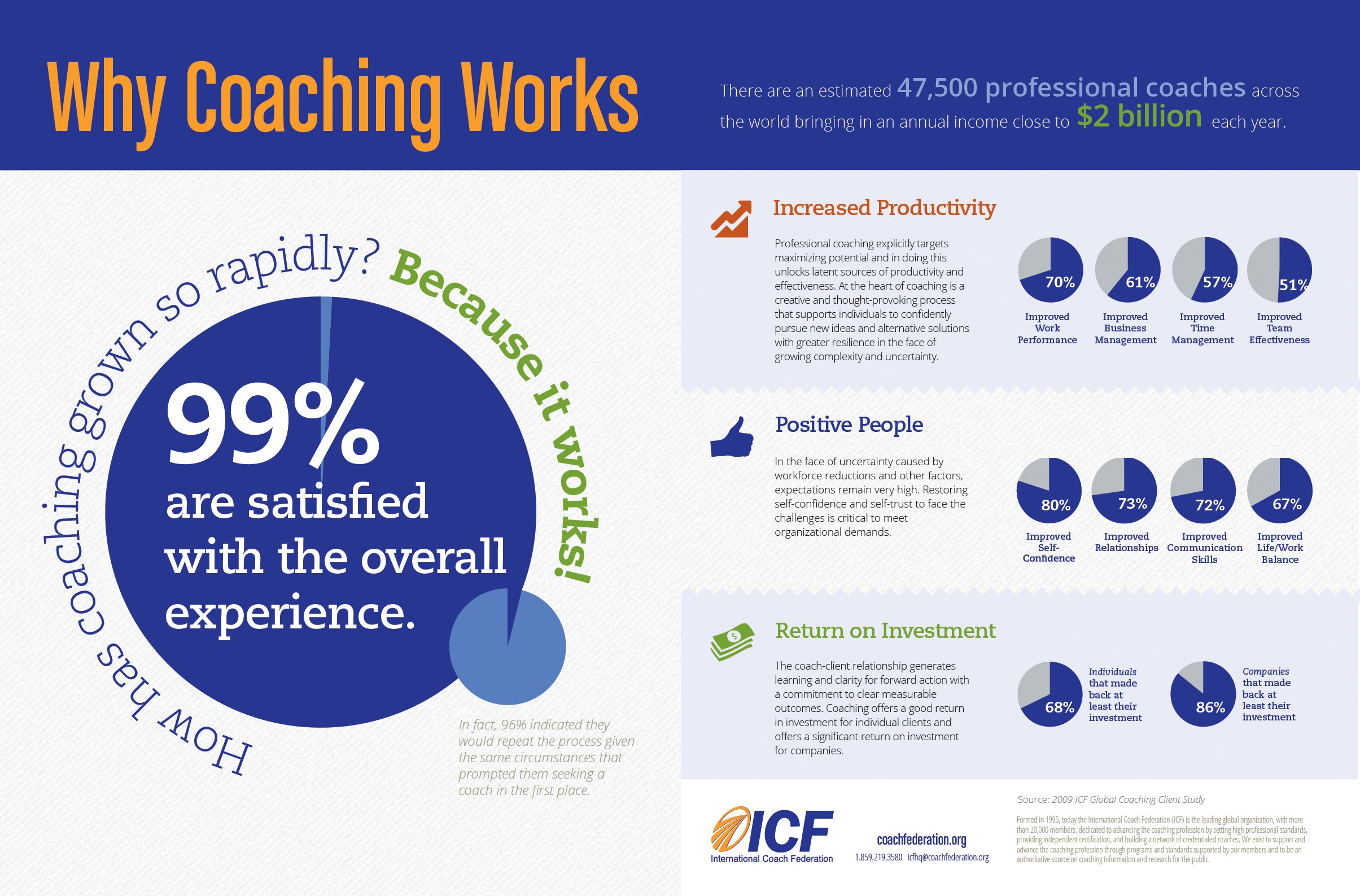 Coaching Works - Infographic International Coach Federation